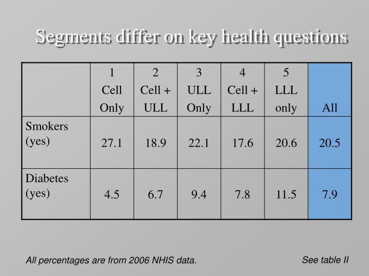 Segments differ on key health questions