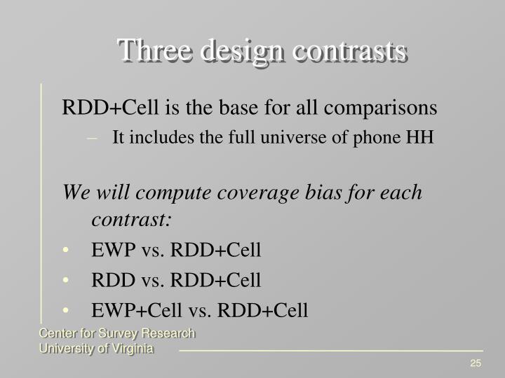 Three design contrasts