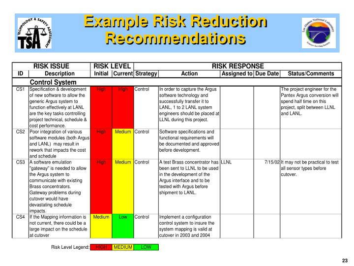 Example Risk Reduction