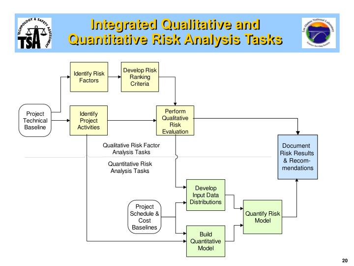 Integrated Qualitative and Quantitative Risk Analysis Tasks