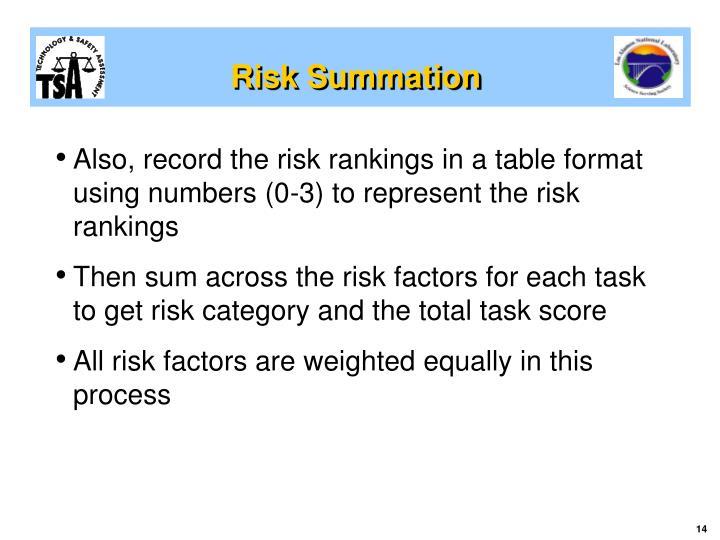 Risk Summation