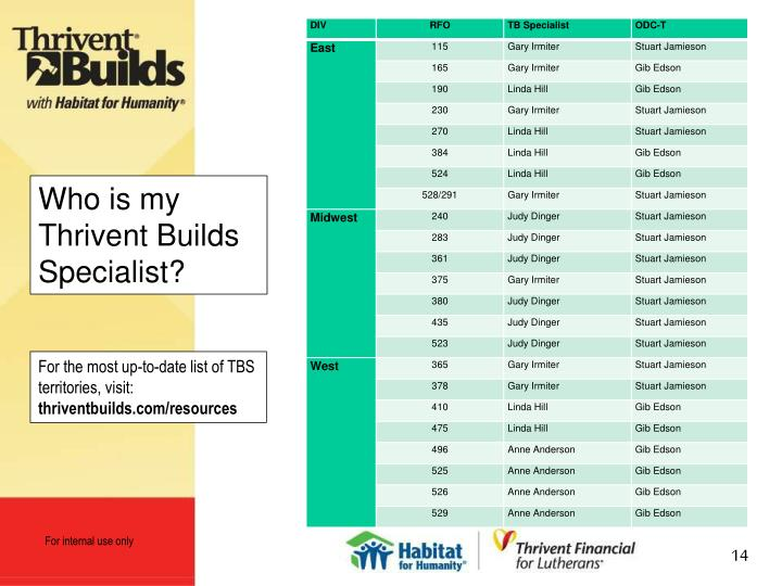Who is my Thrivent Builds Specialist?
