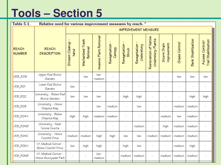 Tools – Section 5