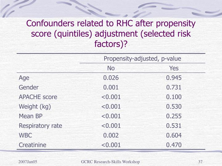 Confounders related to RHC after propensity score (quintiles) adjustment (selected risk factors)?