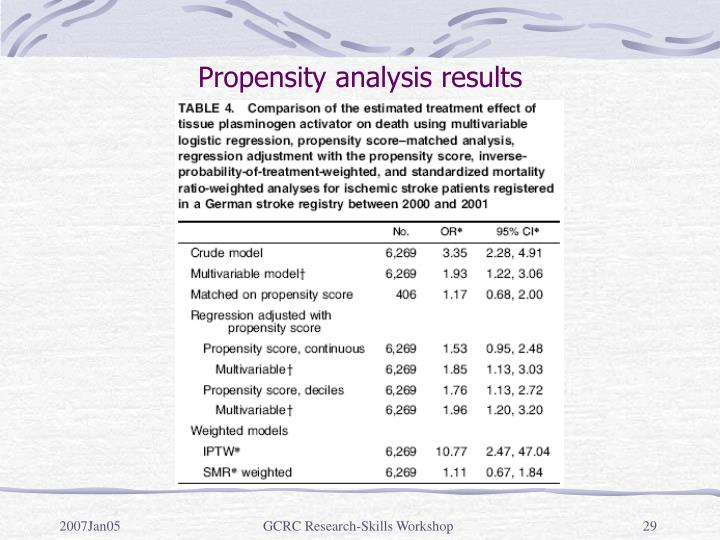 Propensity analysis results