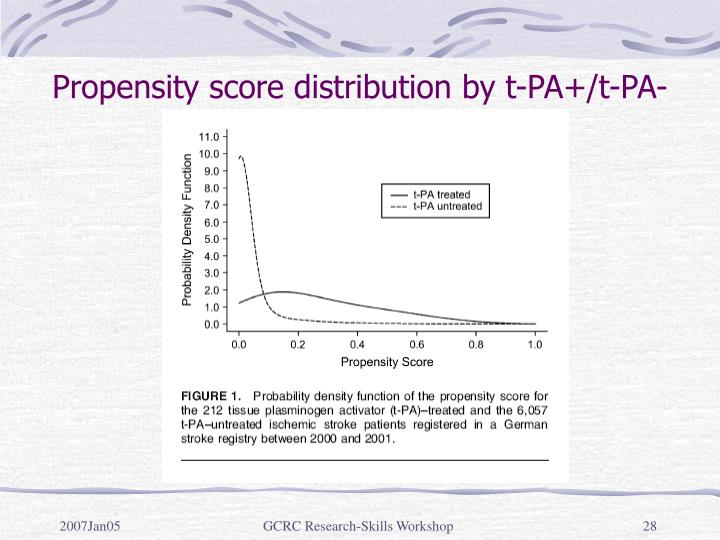 Propensity score distribution by t-PA+/t-PA-