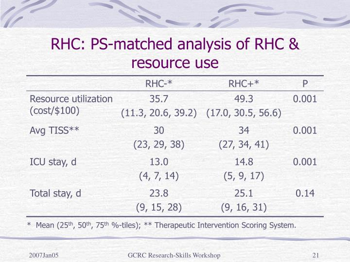 RHC: PS-matched analysis of RHC & resource use