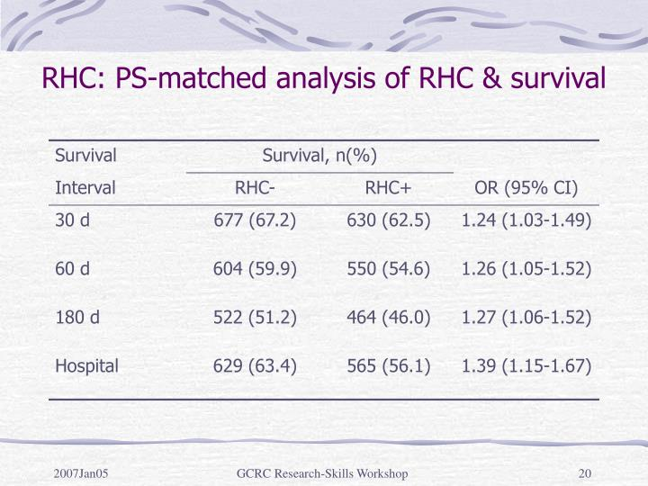RHC: PS-matched analysis of RHC & survival