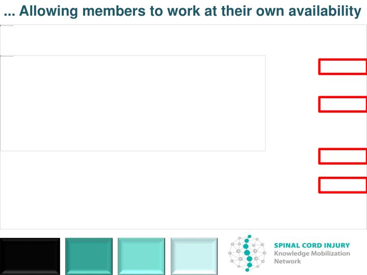 ... Allowing members to work at their own availability