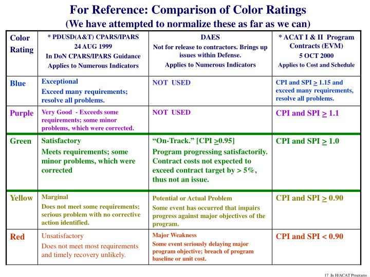 For Reference: Comparison of Color Ratings