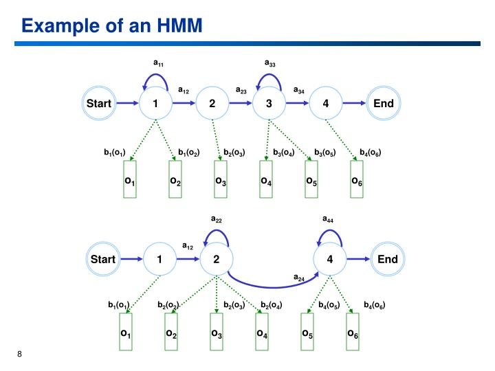 Example of an HMM