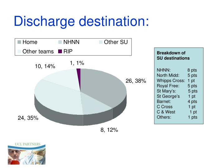 Discharge destination: