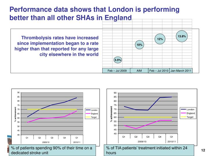 Performance data shows that London is performing better than all other SHAs in England