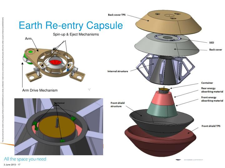 Earth Re-entry Capsule