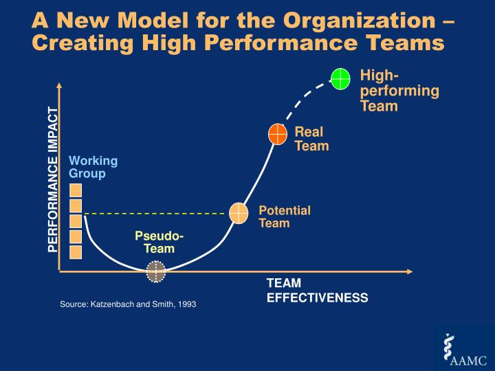 A New Model for the Organization –
