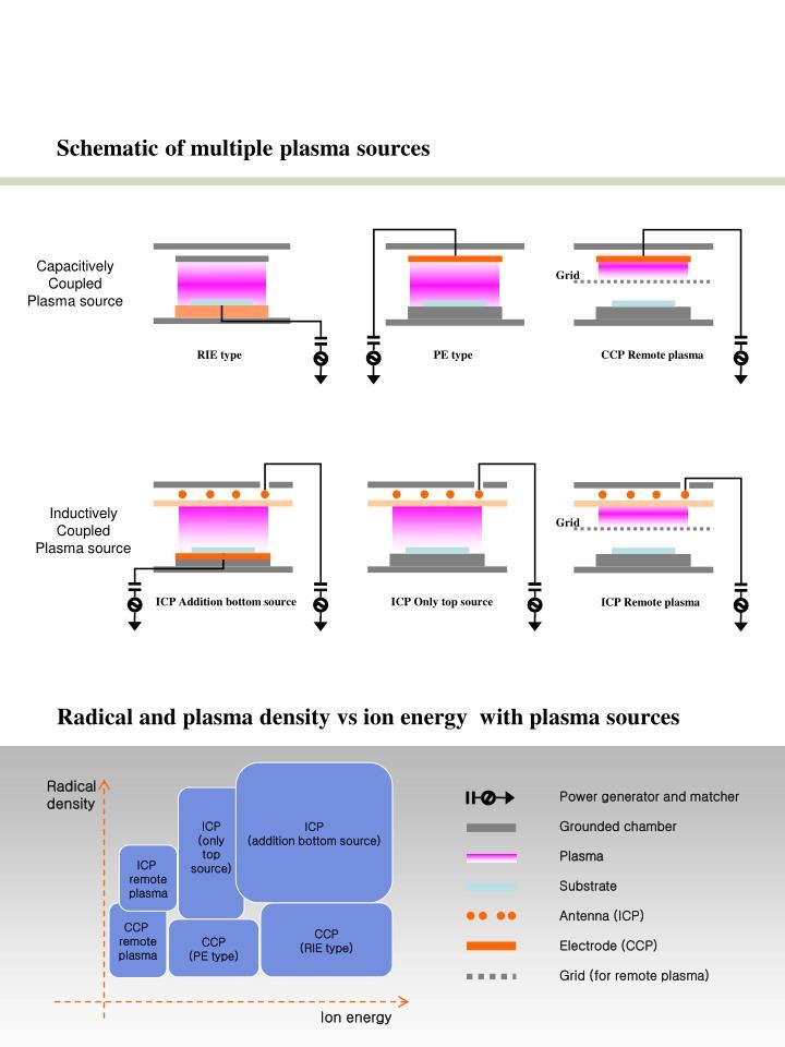 Ppt Plasma System For Plasma Polymerization Nano