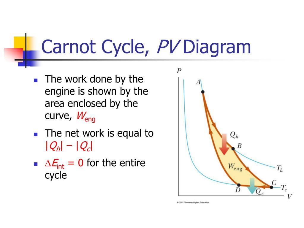 carnot cycle pv diagram n.