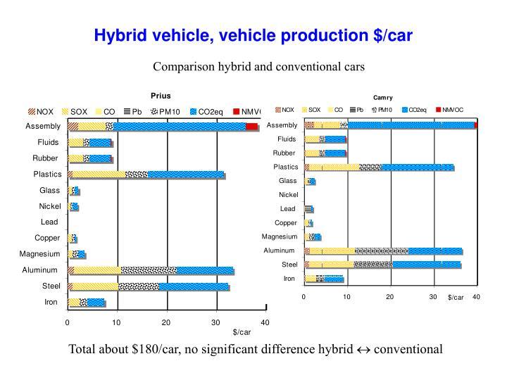 Hybrid vehicle, vehicle production $/car