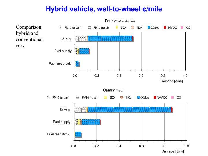 Hybrid vehicle, well-to-wheel ¢/mile
