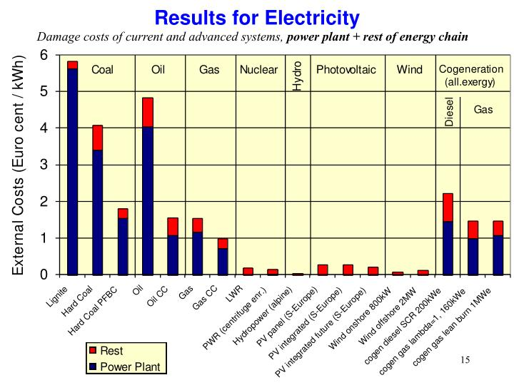 Results for Electricity