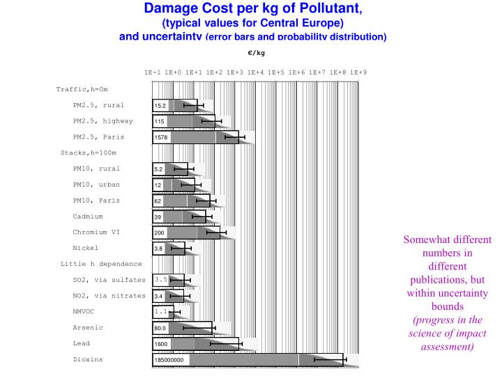 Damage Cost per kg of Pollutant
