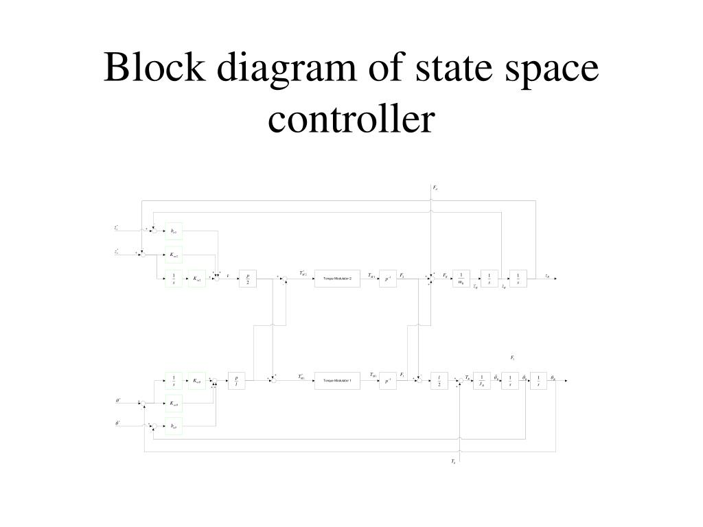 block diagram from state space ppt comparison of classical state space control and fuzzy  comparison of classical state space