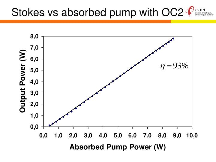 Stokes vs absorbed pump with OC2
