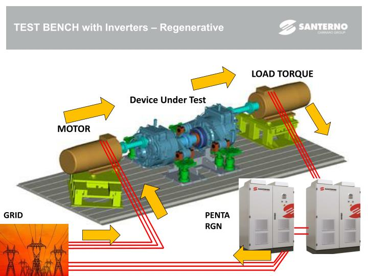 TEST BENCH with Inverters – Regenerative