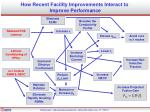 how recent facility improvements interact to improve performance