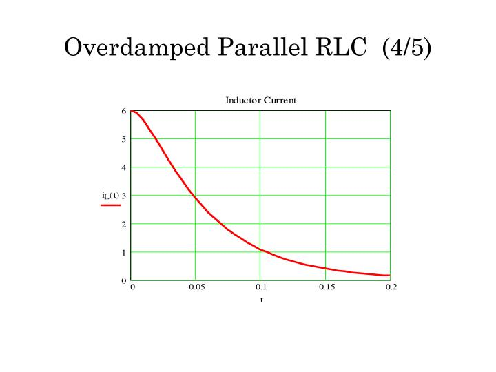 Overdamped Parallel RLC  (4/5)
