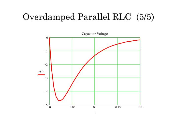 Overdamped Parallel RLC  (5/5)
