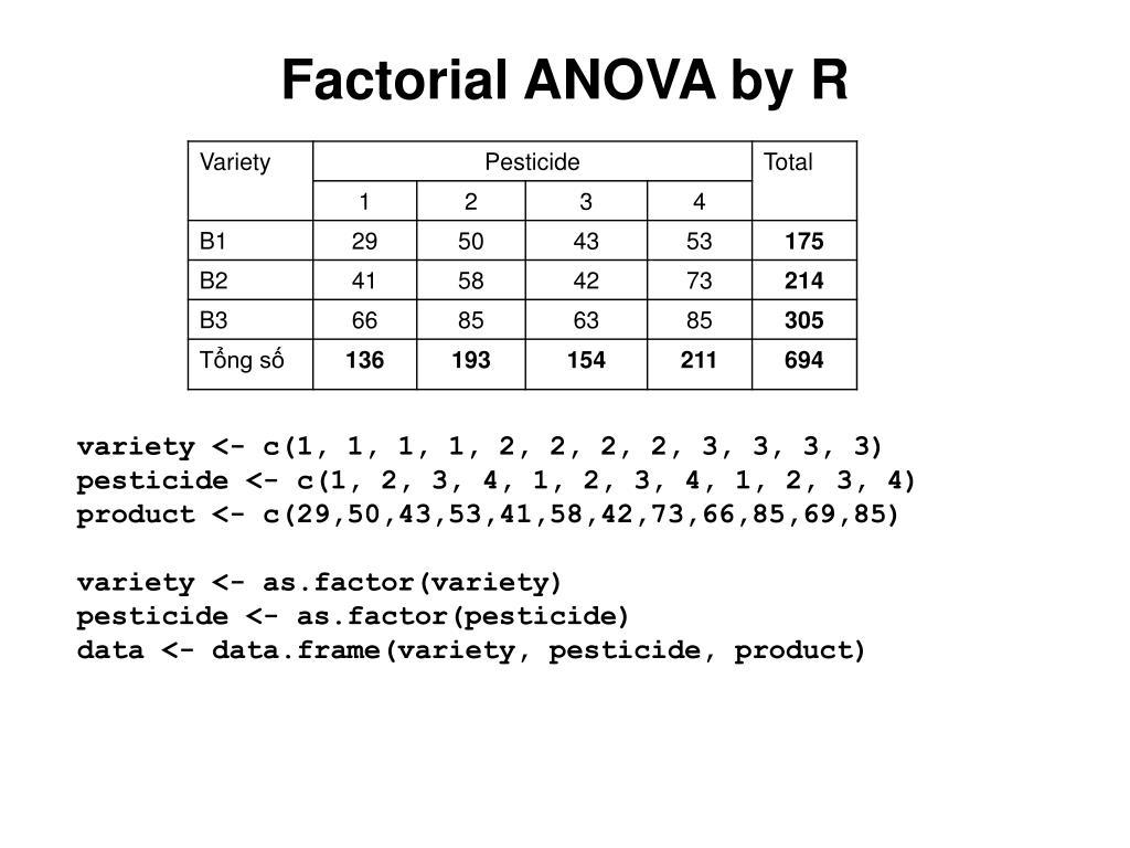 PPT - Data Analysis Using R: 5  Analysis of Variance