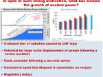 in spite of such strong motivation what has slowed the growth of nuclear power