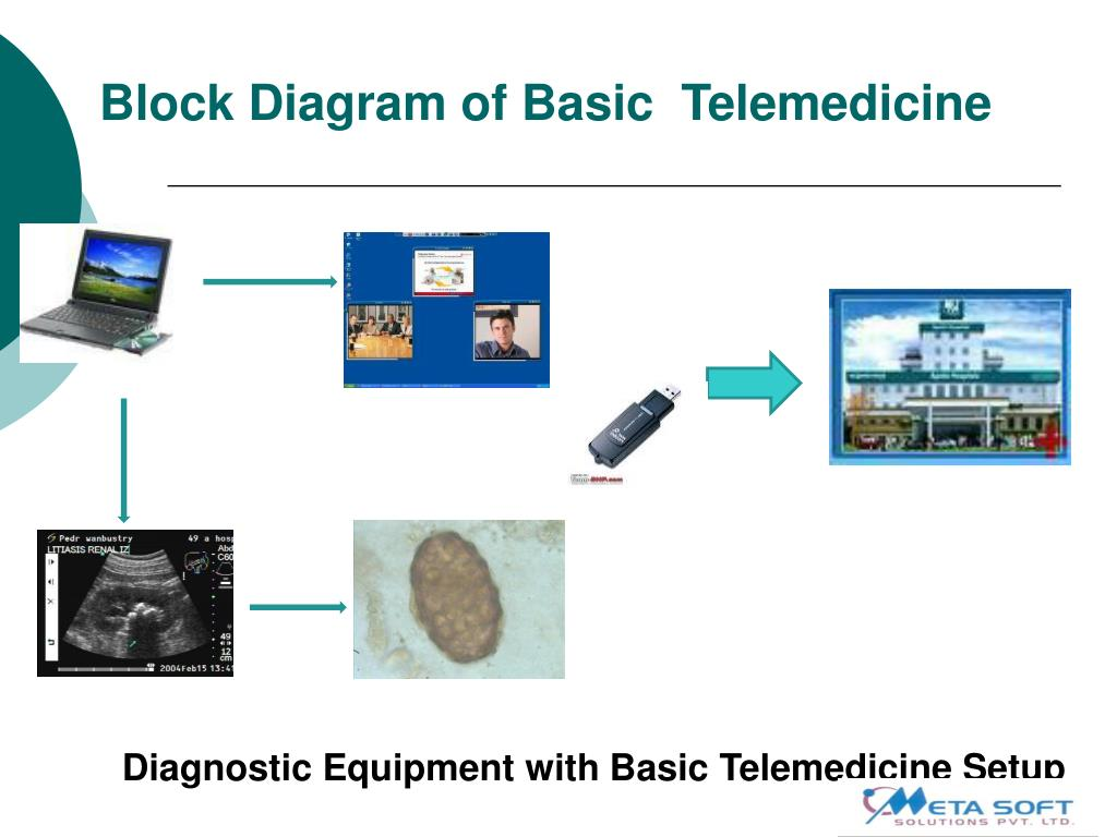 Ppt - Telemedicine And Mobile Telemedicine Systems Powerpoint Presentation