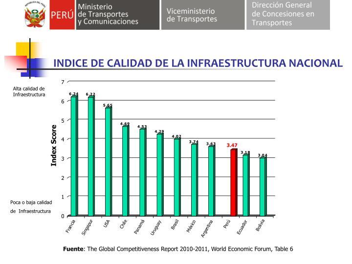 INDICE DE CALIDAD DE LA INFRAESTRUCTURA NACIONAL