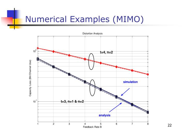 Numerical Examples (MIMO)