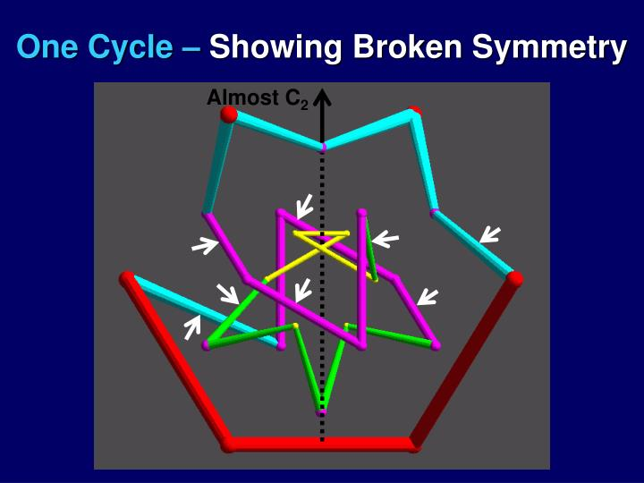 One Cycle –