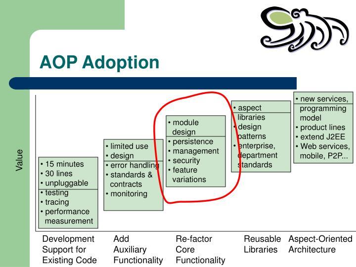 AOP Adoption