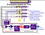 a scanning system for t cs