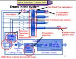 errors in the system