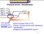 physical errors decalibration