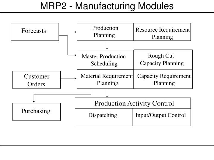 basic problem that can be seen in mrp material requirement planning This paper addresses a non-linear optimization model by integrating production planning and inventory control in the automotive industry at the strategic and operational level.
