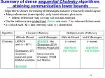 summary of dense sequential cholesky algorithms attaining communication lower bounds