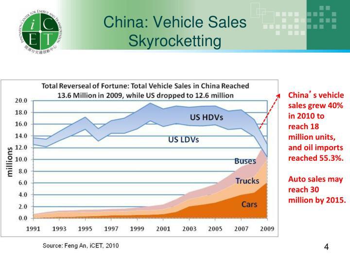 China: Vehicle Sales