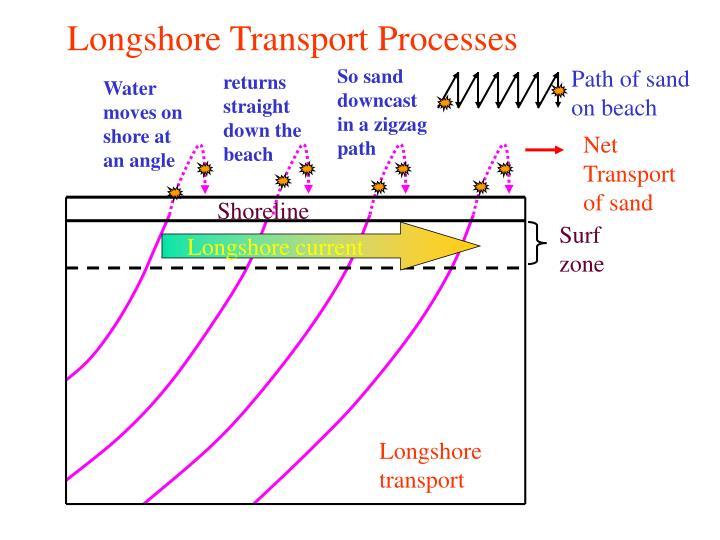 Longshore Transport Processes