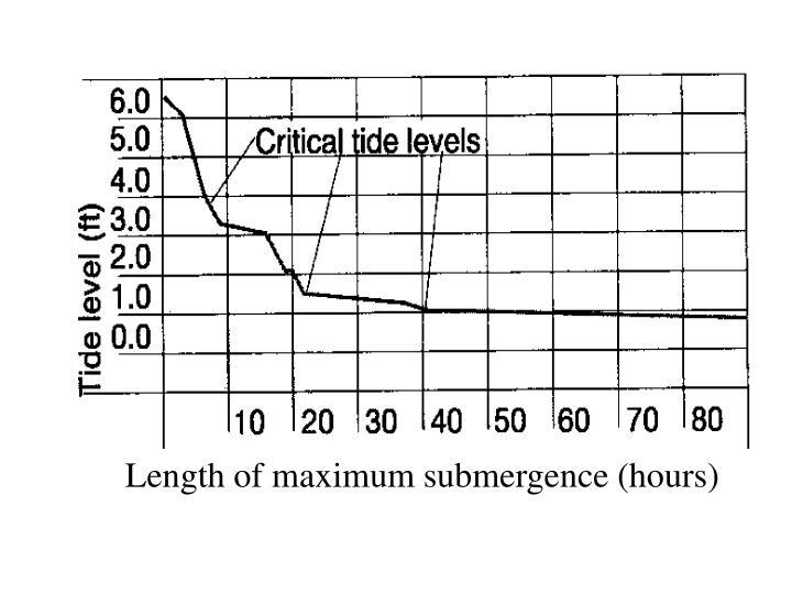 Length of maximum submergence (hours)
