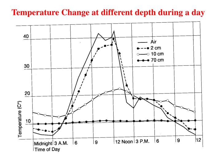 Temperature Change at different depth during a day