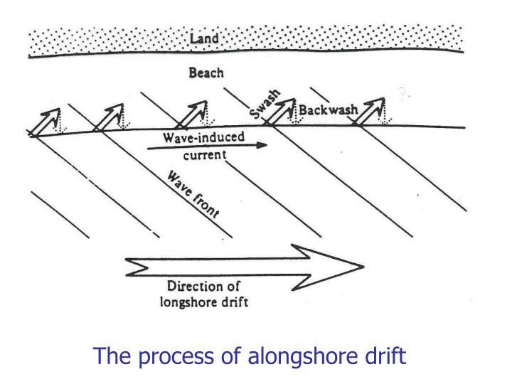 The process of alongshore drift