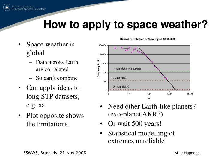 How to apply to space weather?