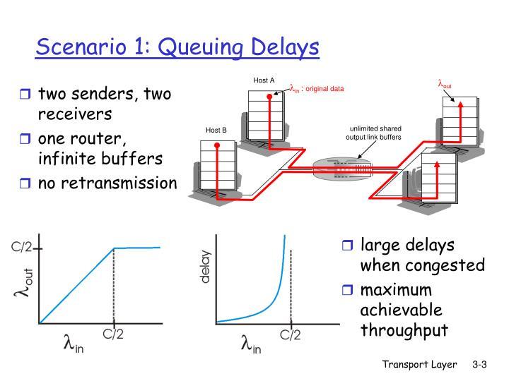 Scenario 1 queuing delays
